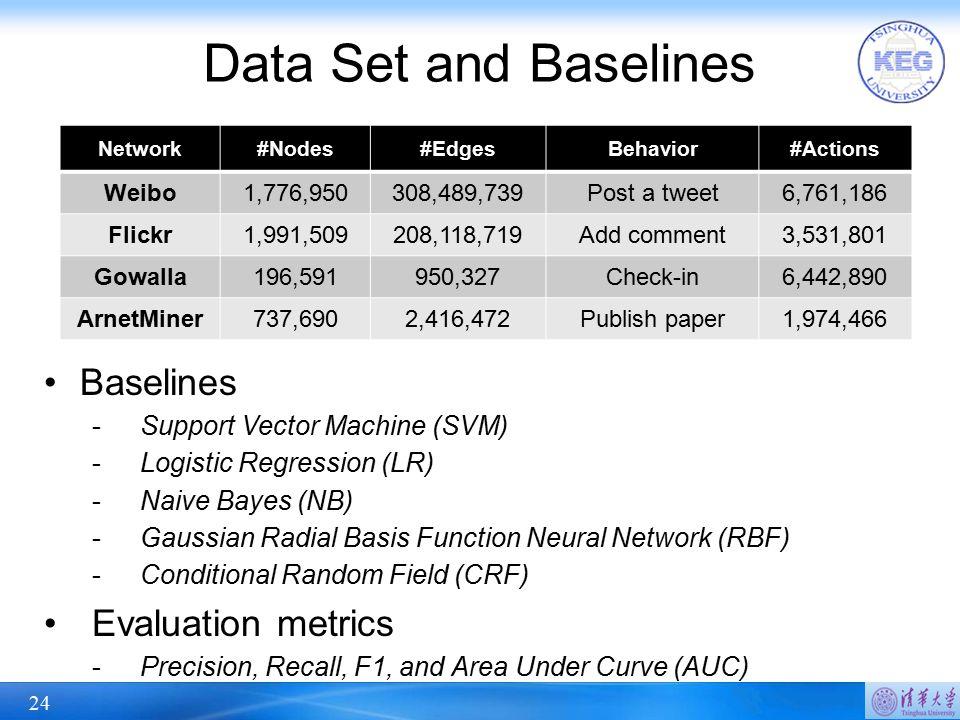 Data Set and Baselines Baselines Evaluation metrics