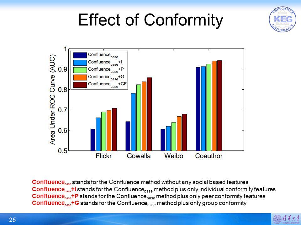 Effect of Conformity