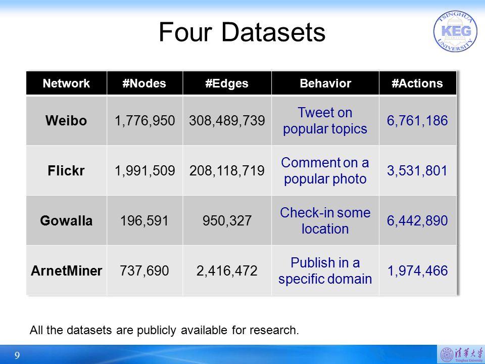 Four Datasets Weibo 1,776,950 308,489,739 Tweet on popular topics