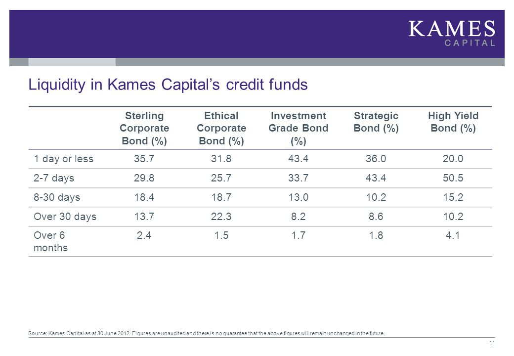 Liquidity in Kames Capital's credit funds