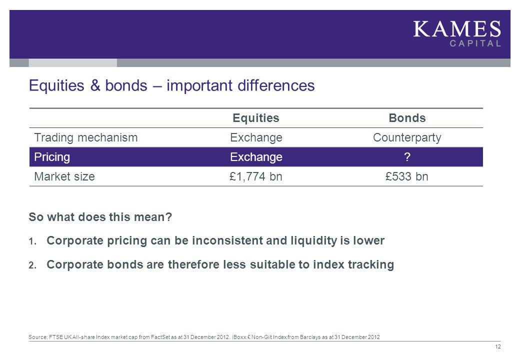 Equities & bonds – important differences