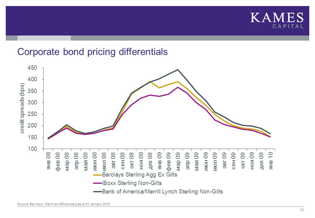 Corporate bond pricing differentials