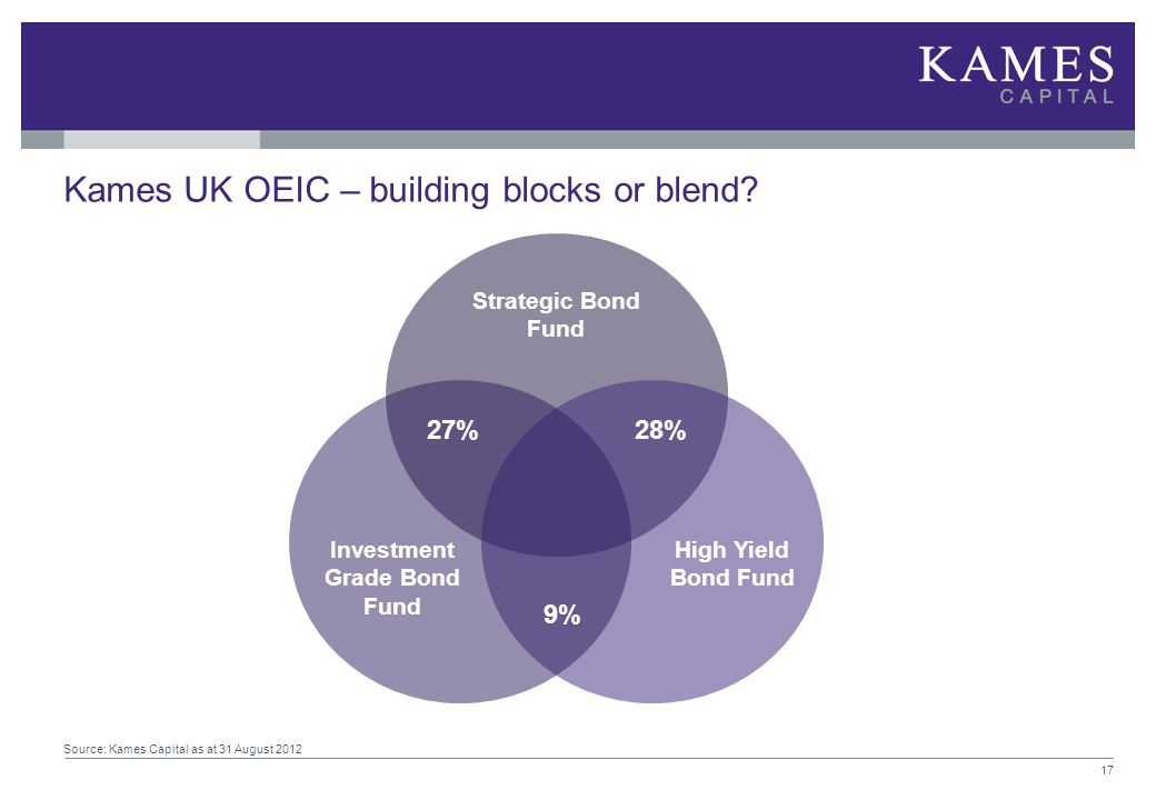 Kames UK OEIC – building blocks or blend