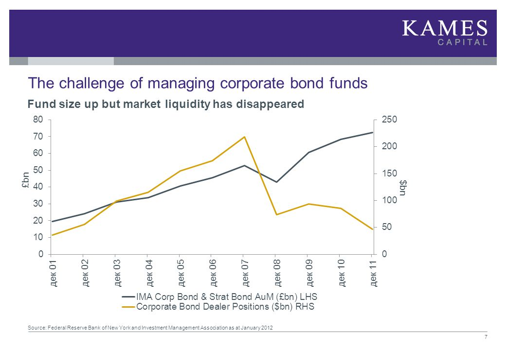 The challenge of managing corporate bond funds