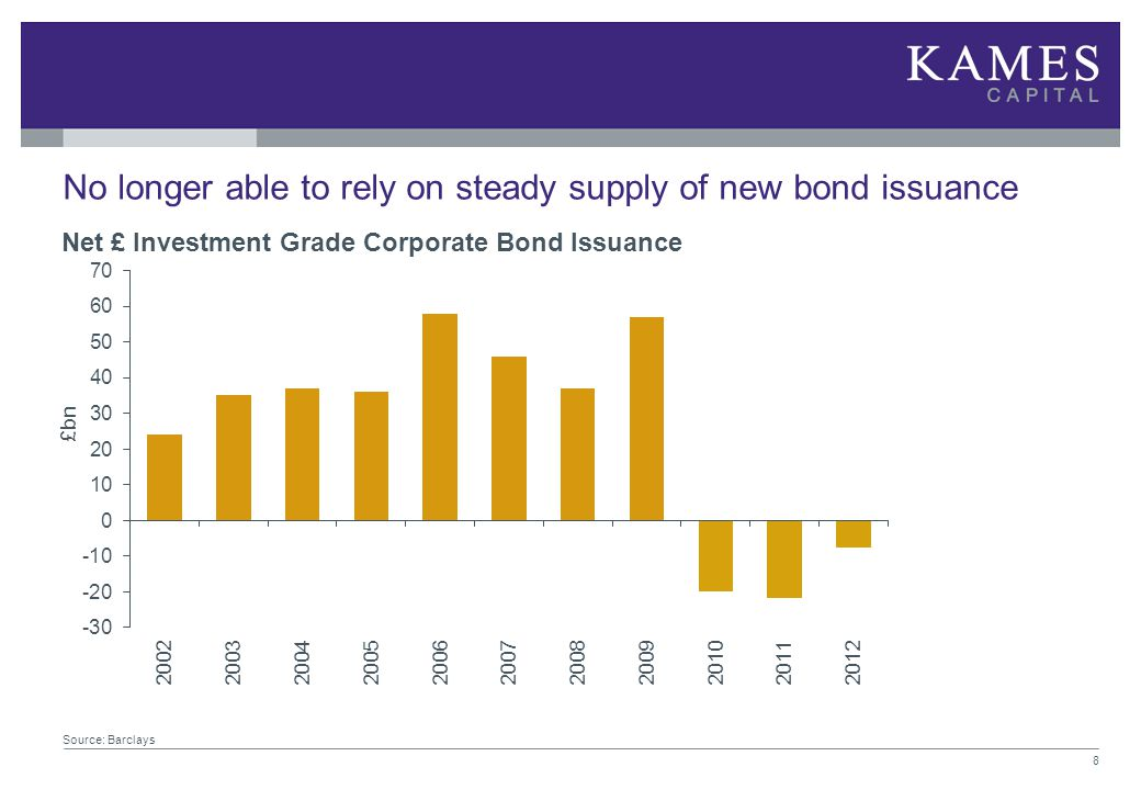No longer able to rely on steady supply of new bond issuance