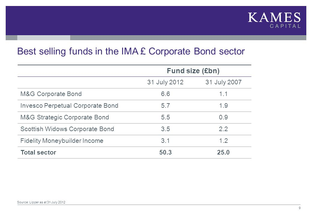 Best selling funds in the IMA £ Corporate Bond sector