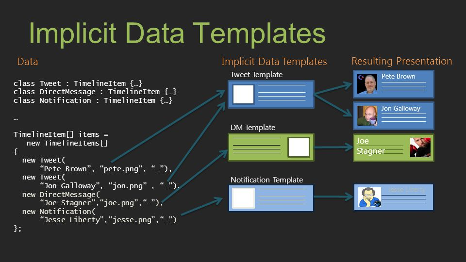 Implicit Data Templates