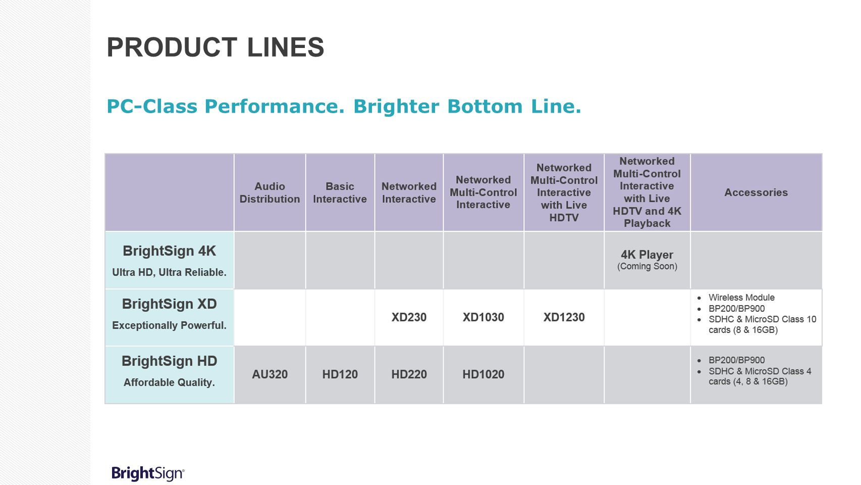 Product lines PC-Class Performance. Brighter Bottom Line.