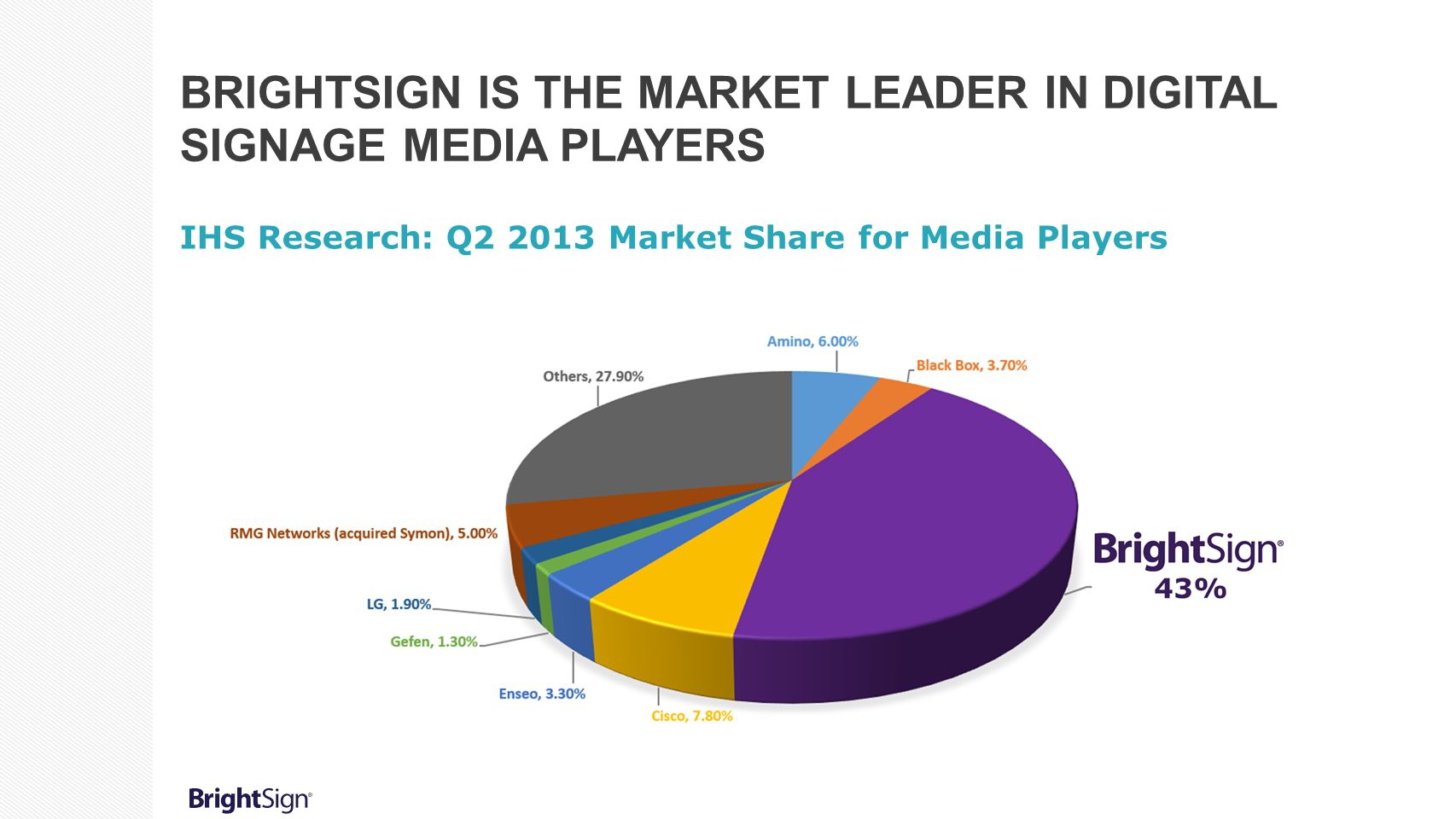 BrightSign is the Market Leader in Digital Signage Media Players