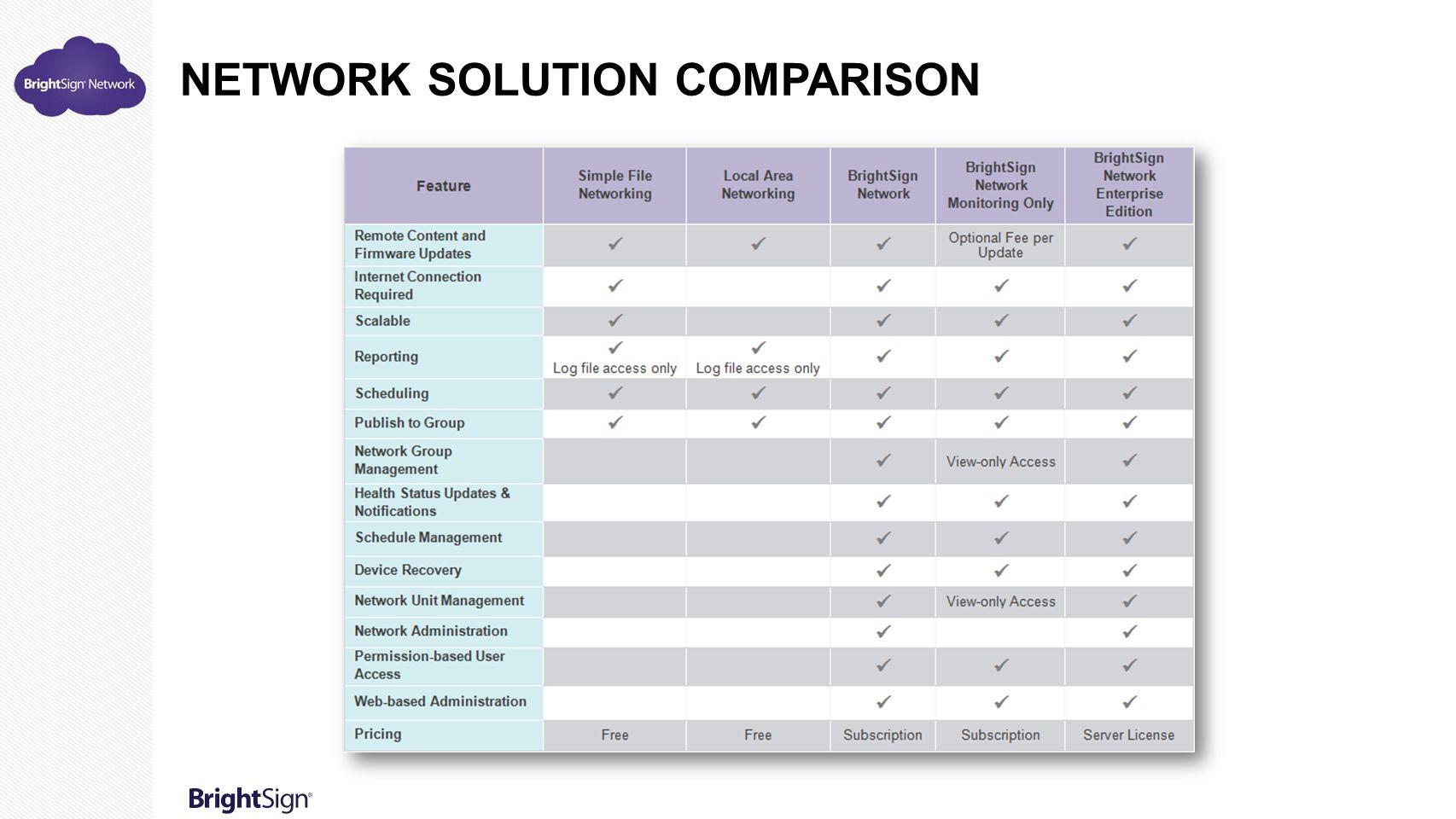 Network Solution Comparison
