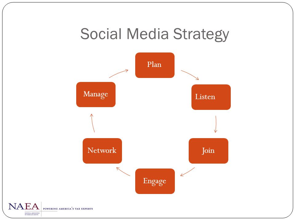 Social Media Strategy Plan Manage Listen Network Join Engage