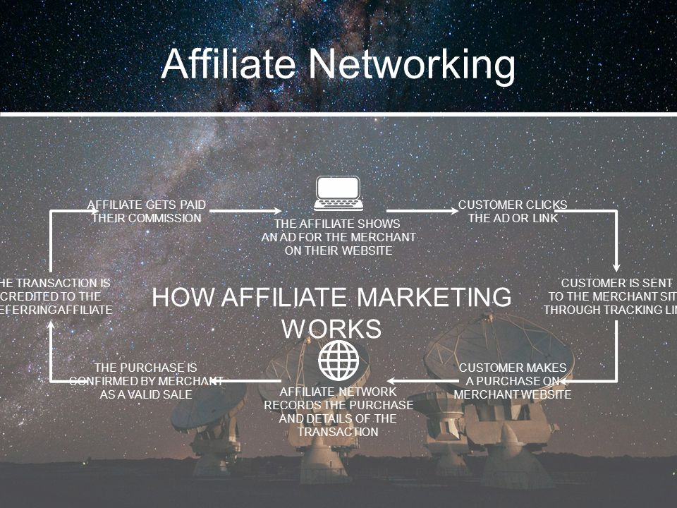 Affiliate Networking HOW AFFILIATE MARKETING WORKS AFFILIATE GETS PAID