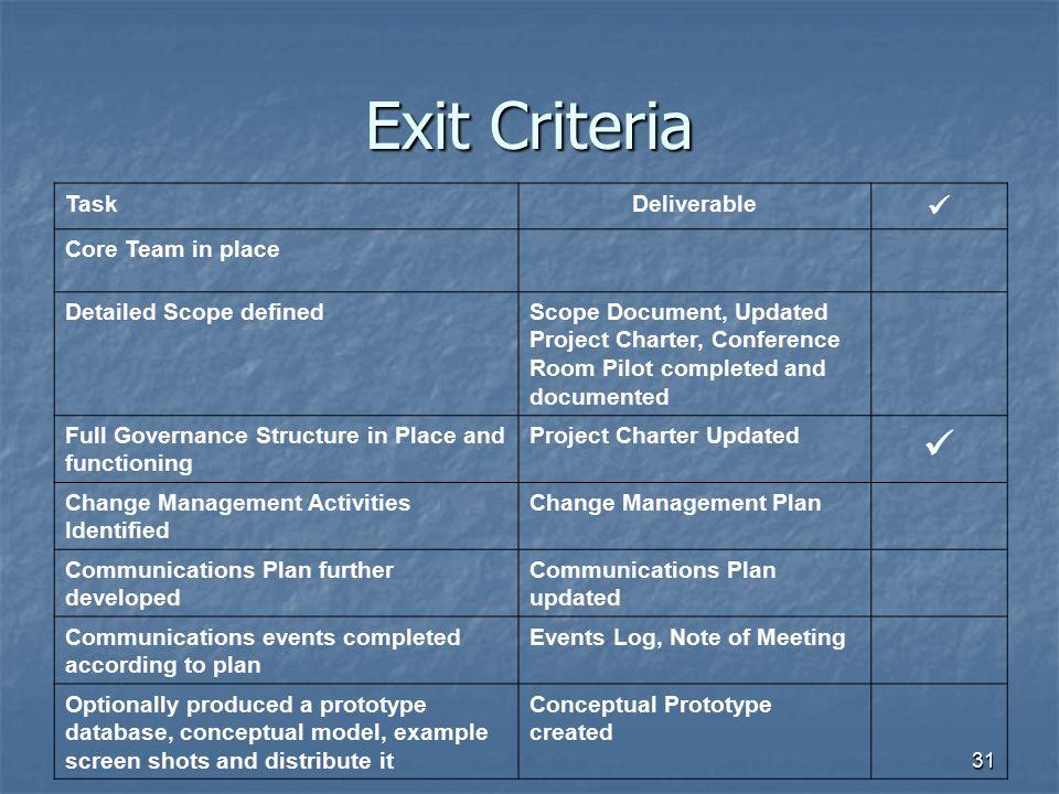 Exit Criteria  Task Deliverable Core Team in place