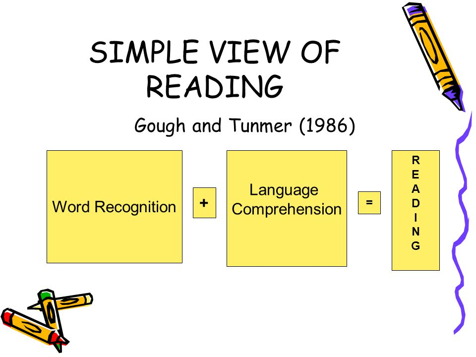SIMPLE VIEW OF READING Gough and Tunmer (1986)