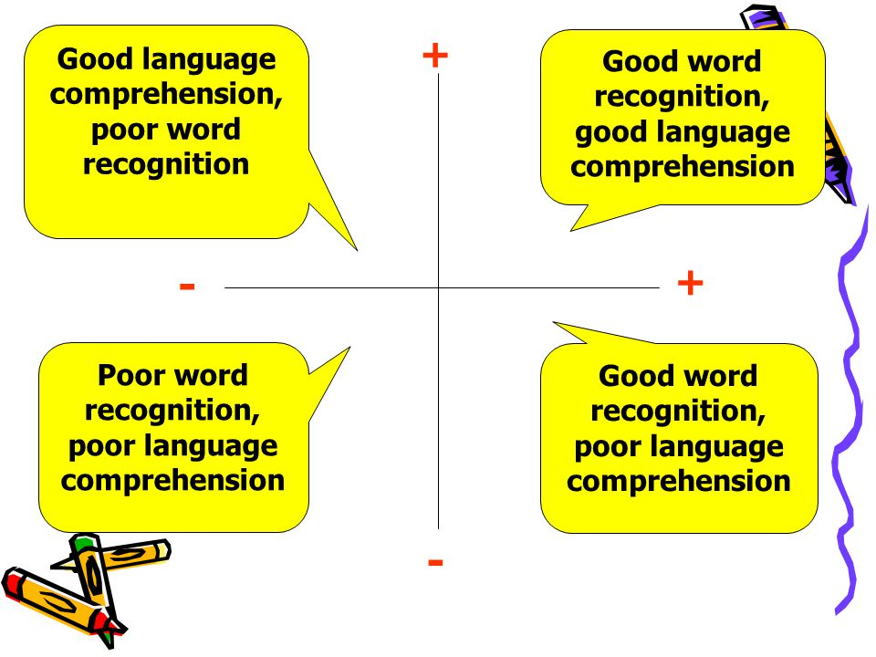 - - + + Good language comprehension, poor word recognition