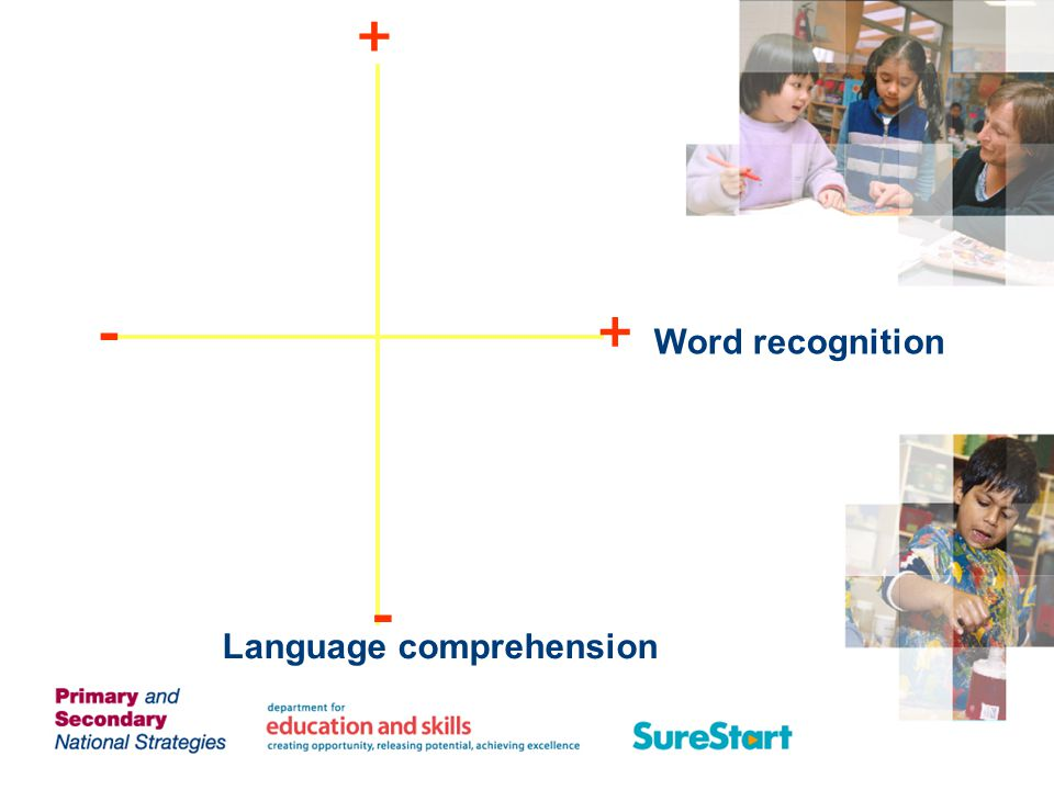 + - + Word recognition - Language comprehension Language comprehension