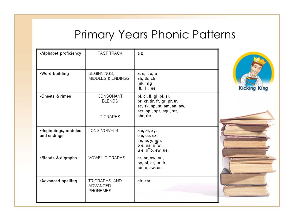 Primary Years Phonic Patterns