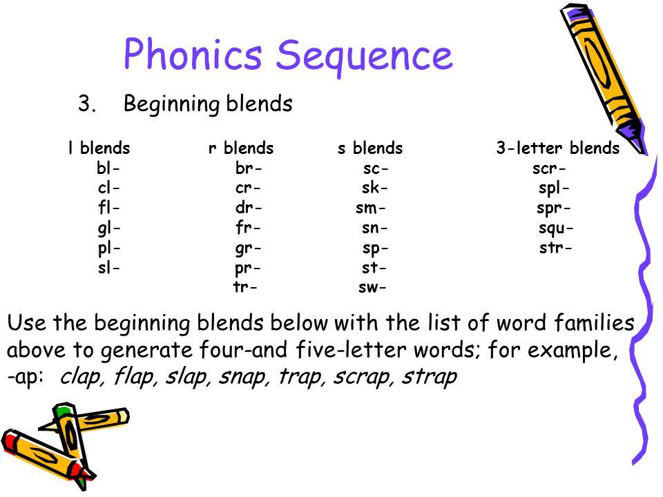 Phonics Sequence 3. Beginning blends