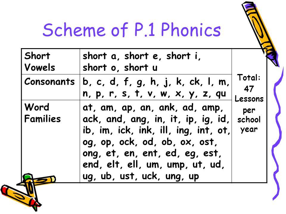 Scheme of P.1 Phonics Short Vowels