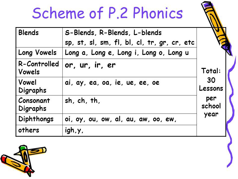 Scheme of P.2 Phonics or, ur, ir, er Blends