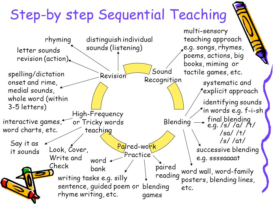 Step-by step Sequential Teaching