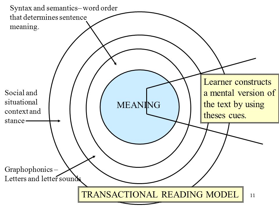 Theories of Reading Instruction - Reutzel & Cooter