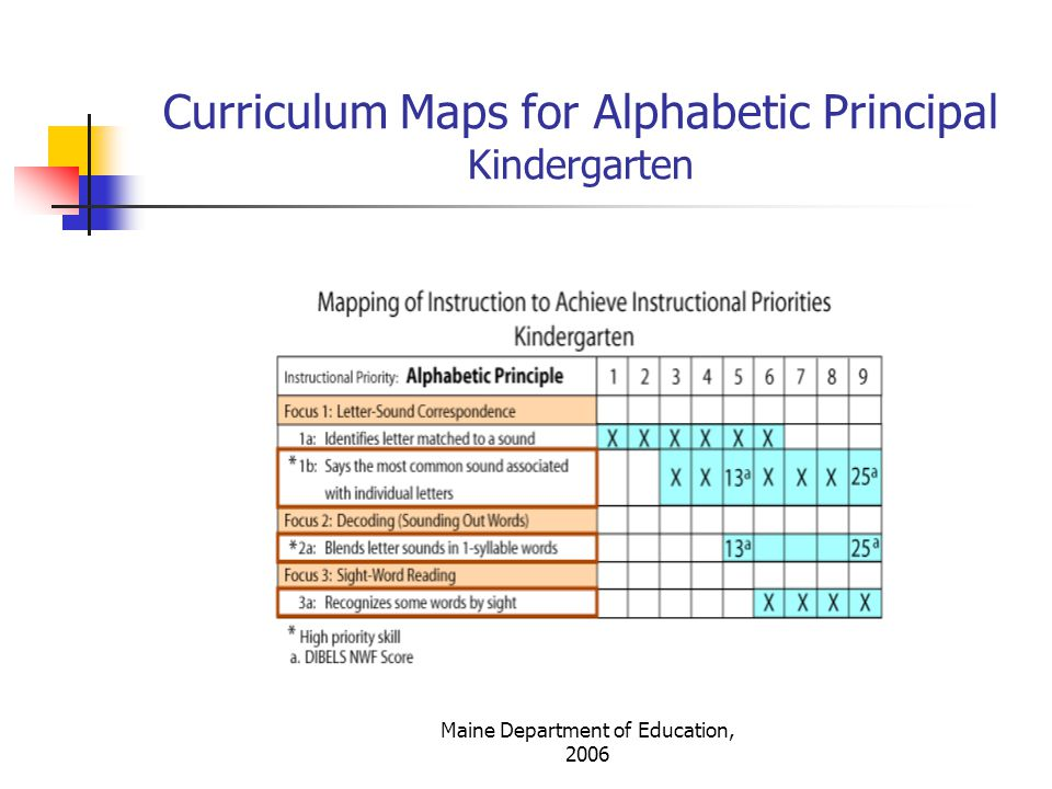 Curriculum Maps for Alphabetic Principal Kindergarten
