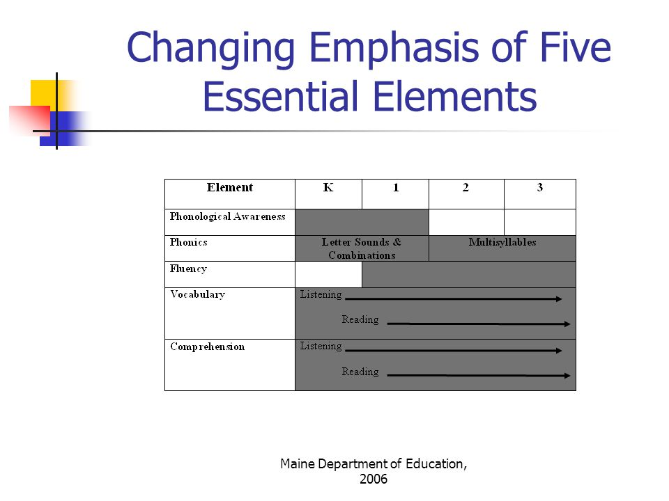 Changing Emphasis of Five Essential Elements