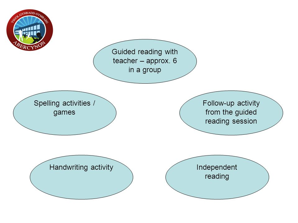 Guided reading with teacher – approx. 6 in a group