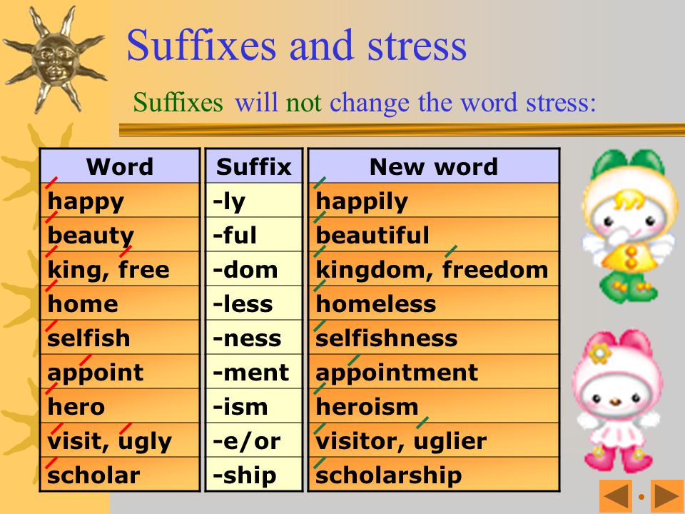 Suffixes and stress Suffixes will not change the word stress: Word