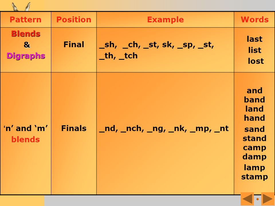 Pattern Position. Example. Words. Blends. & Digraphs. Final. _sh, _ch, _st, sk, _sp, _st, _th, _tch.