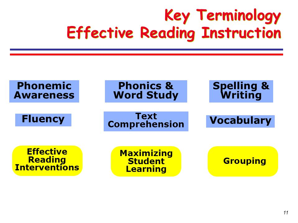 Key Terminology Effective Reading Instruction