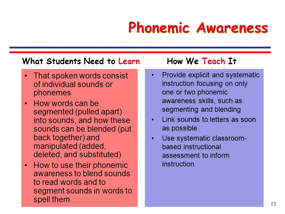 Phonemic Awareness What Students Need to Learn How We Teach It