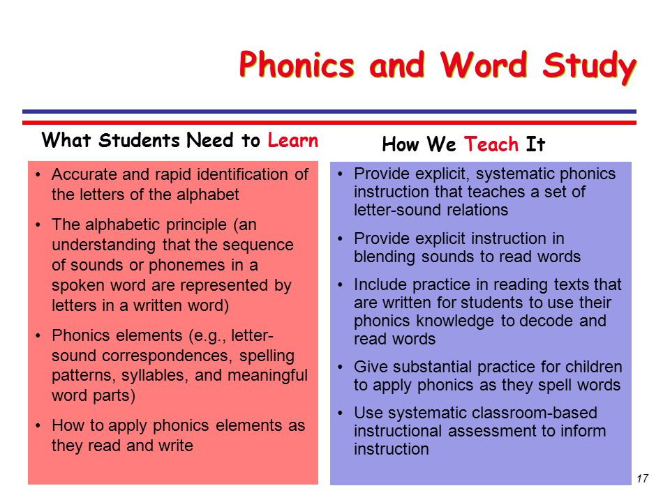 Phonics and Word Study What Students Need to Learn How We Teach It