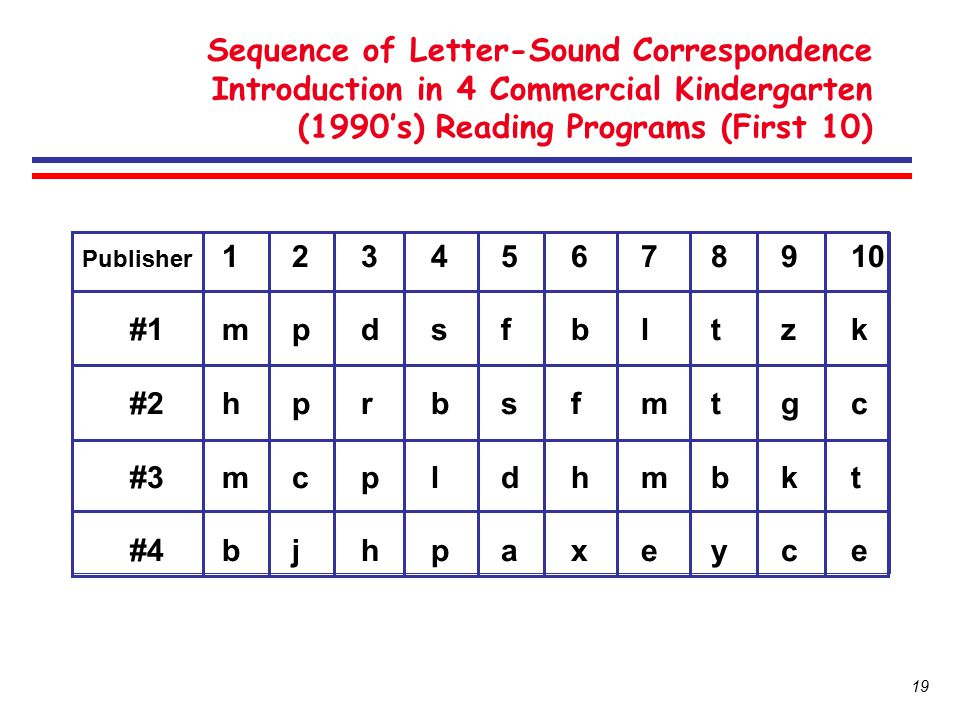 Sequence of Letter-Sound Correspondence Introduction in 4 Commercial Kindergarten (1990's) Reading Programs (First 10)