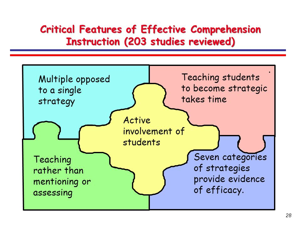 Critical Features of Effective Comprehension Instruction (203 studies reviewed)