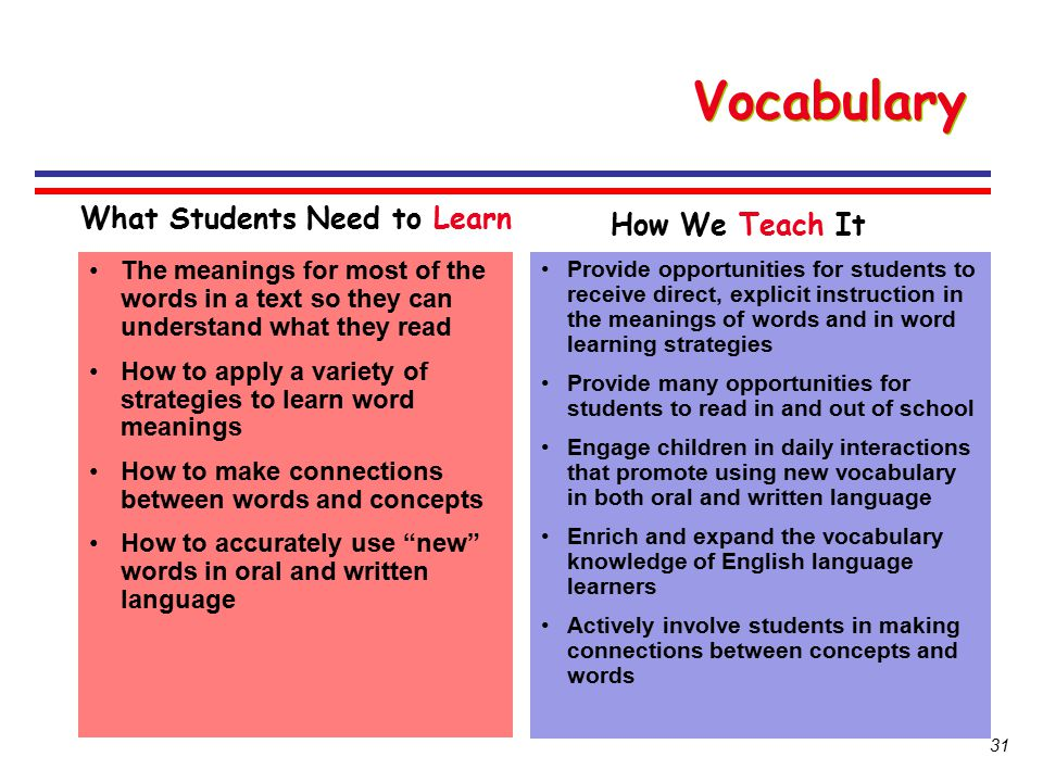 Vocabulary What Students Need to Learn How We Teach It