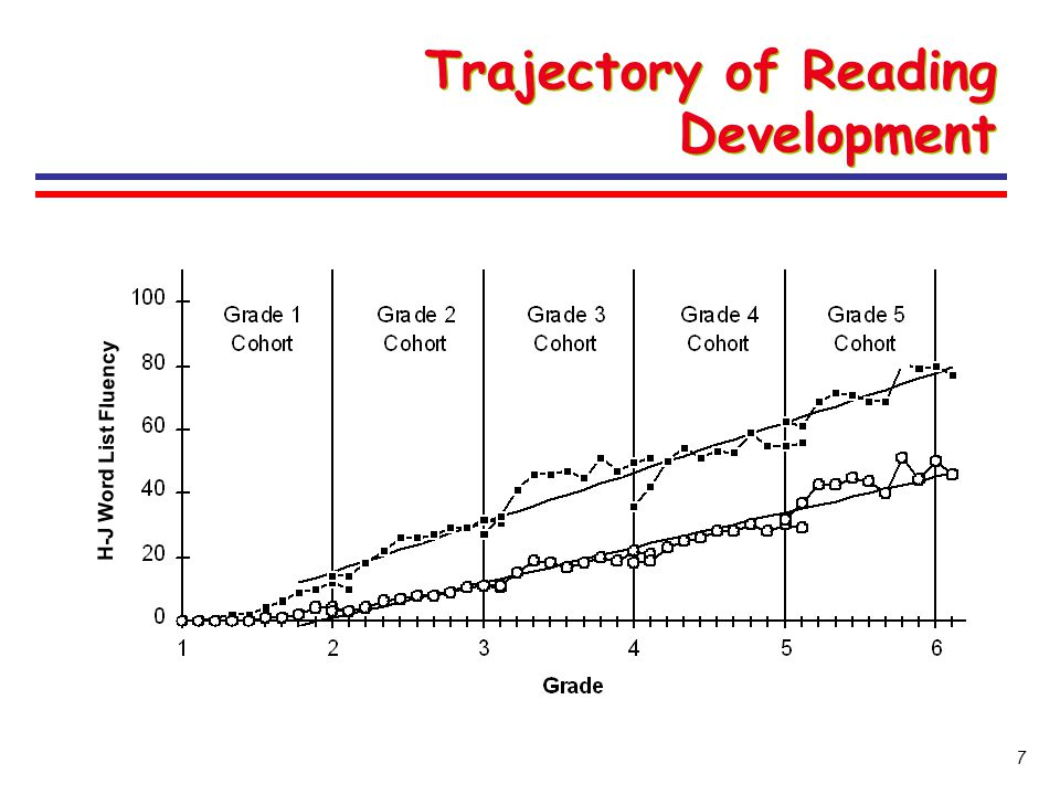 Trajectory of Reading Development