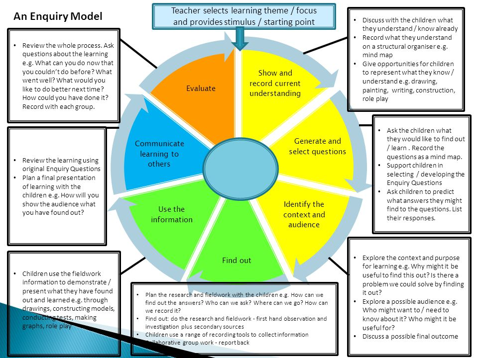 An Enquiry Model Teacher selects learning theme / focus