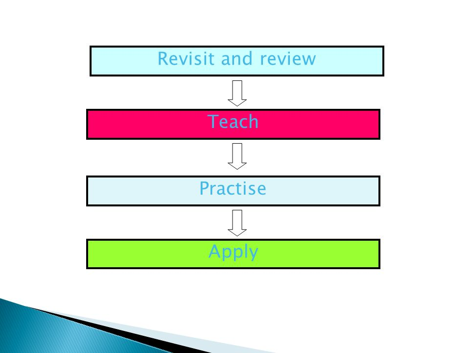 Revisit and review Teach Practise Apply