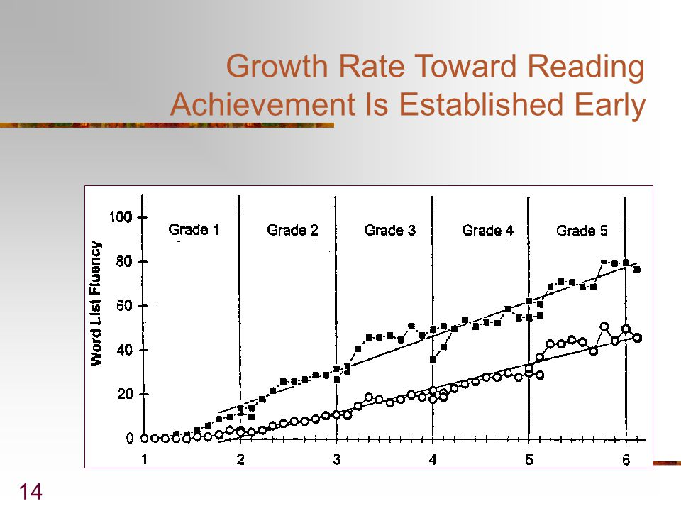 Growth Rate Toward Reading Achievement Is Established Early