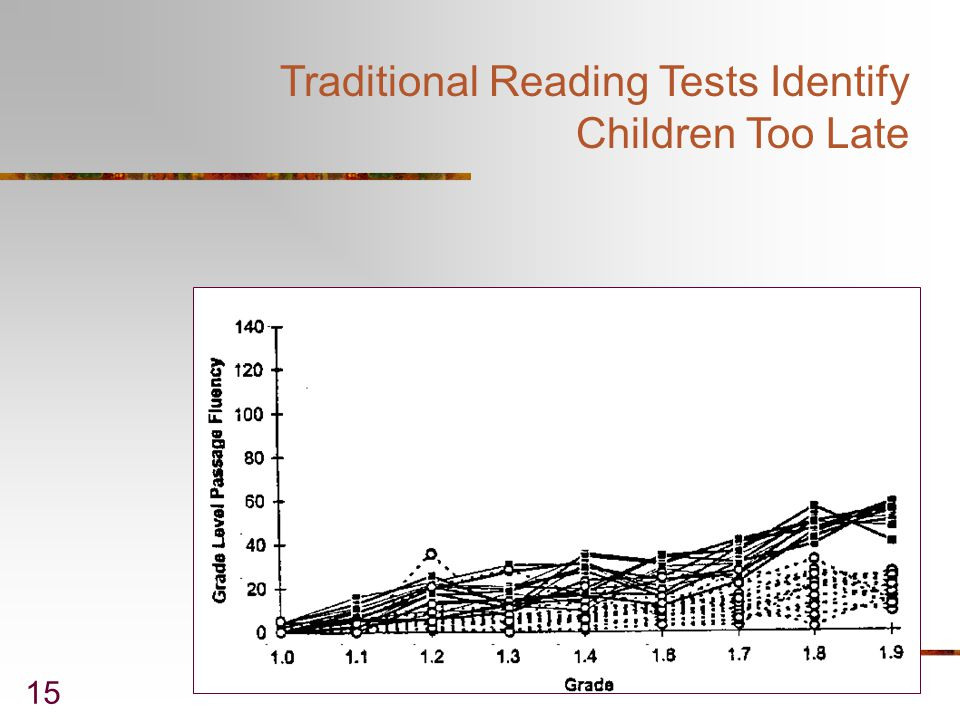 Traditional Reading Tests Identify Children Too Late