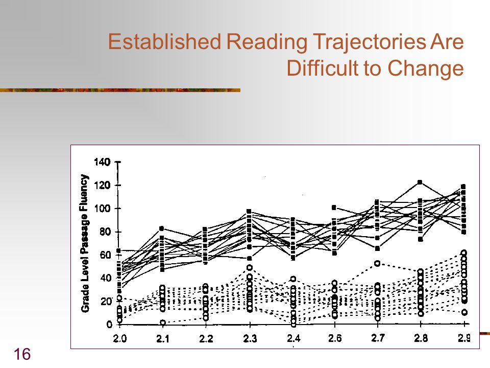 Established Reading Trajectories Are Difficult to Change