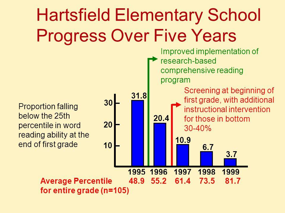 Hartsfield Elementary School Progress Over Five Years