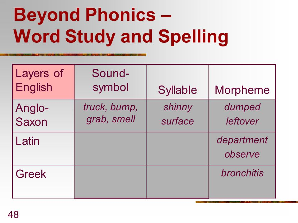Beyond Phonics – Word Study and Spelling
