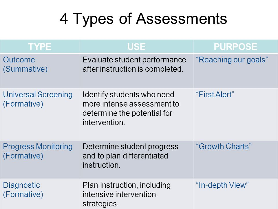 4 Types of Assessments TYPE USE PURPOSE Outcome (Summative)