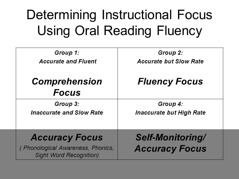 Determining Instructional Focus Using Oral Reading Fluency