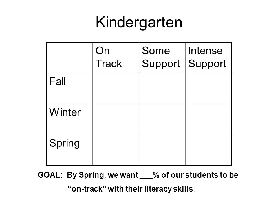 Kindergarten On Track Some Support Intense Support Fall Winter Spring