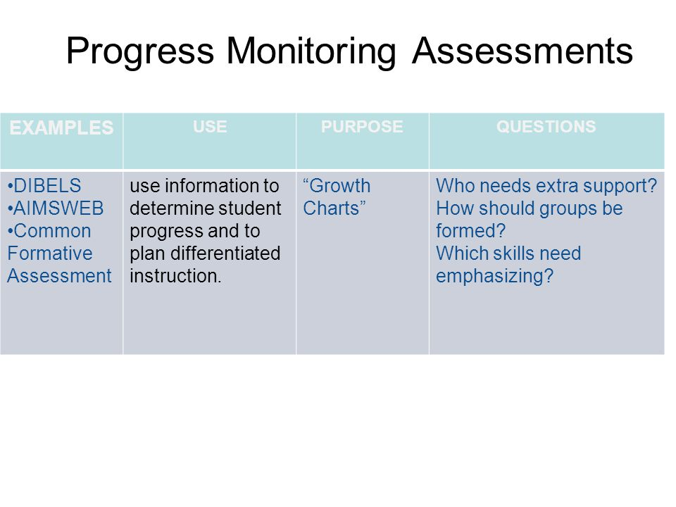 Progress Monitoring Assessments