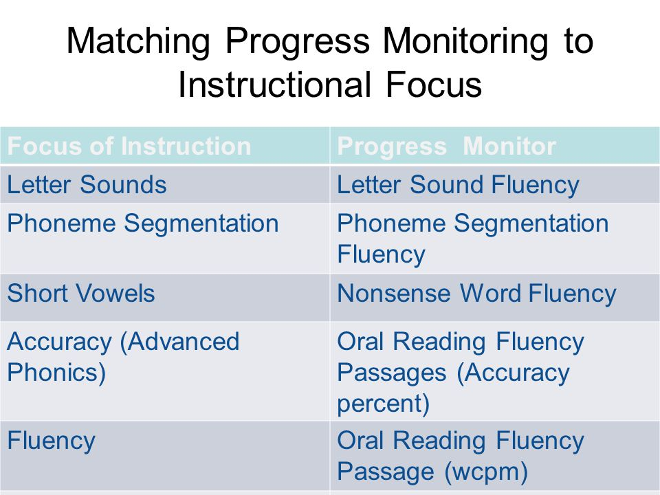 Matching Progress Monitoring to Instructional Focus